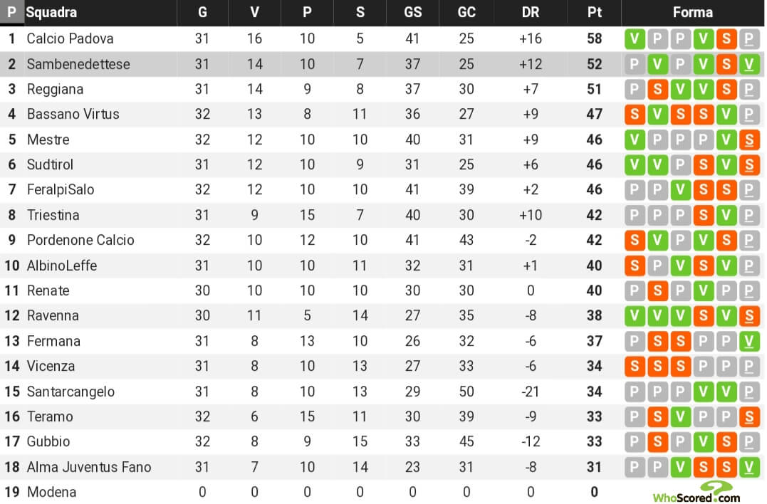 Classifica serie c girone b