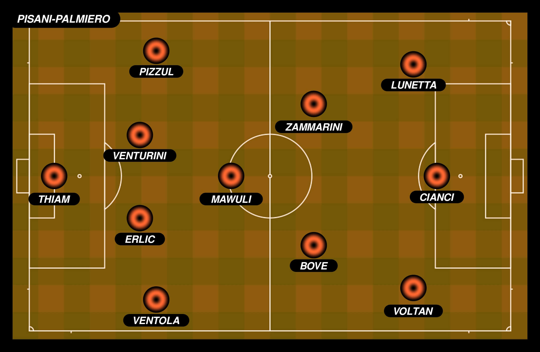 Top XI giovani