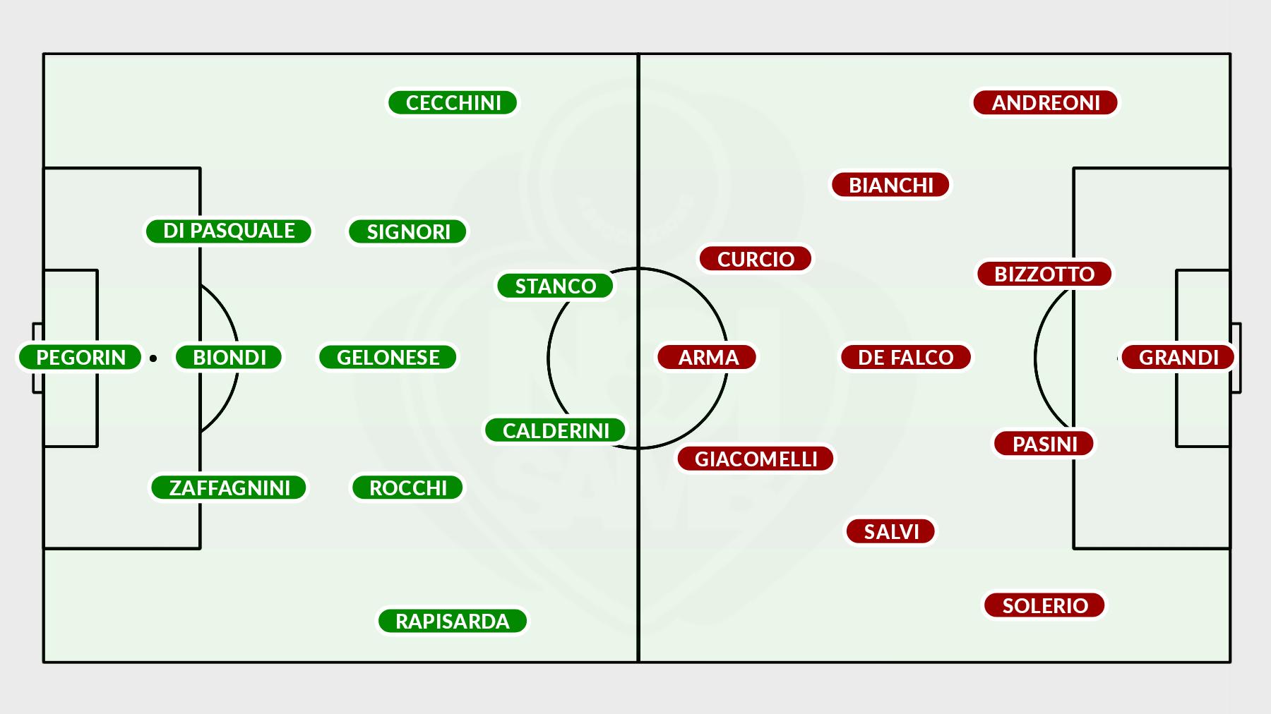 Formazioni Vicenza-Samb