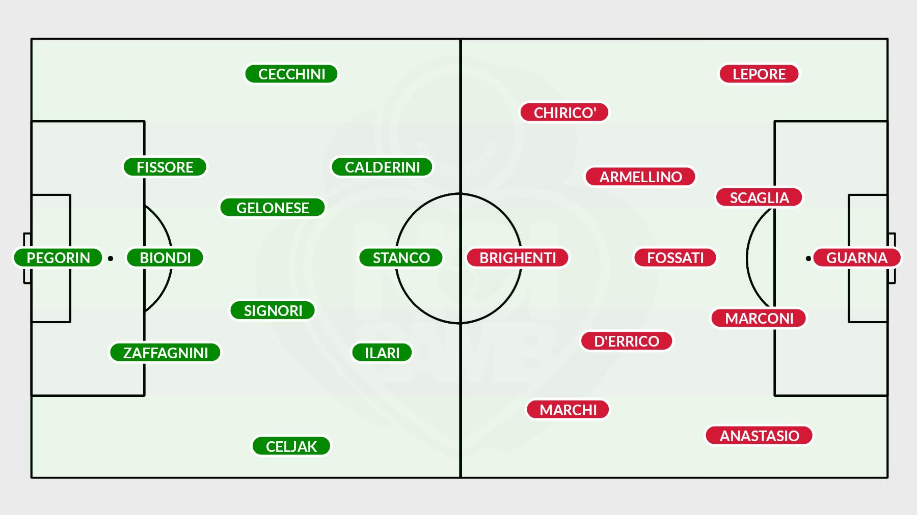 XI Monza-Samb