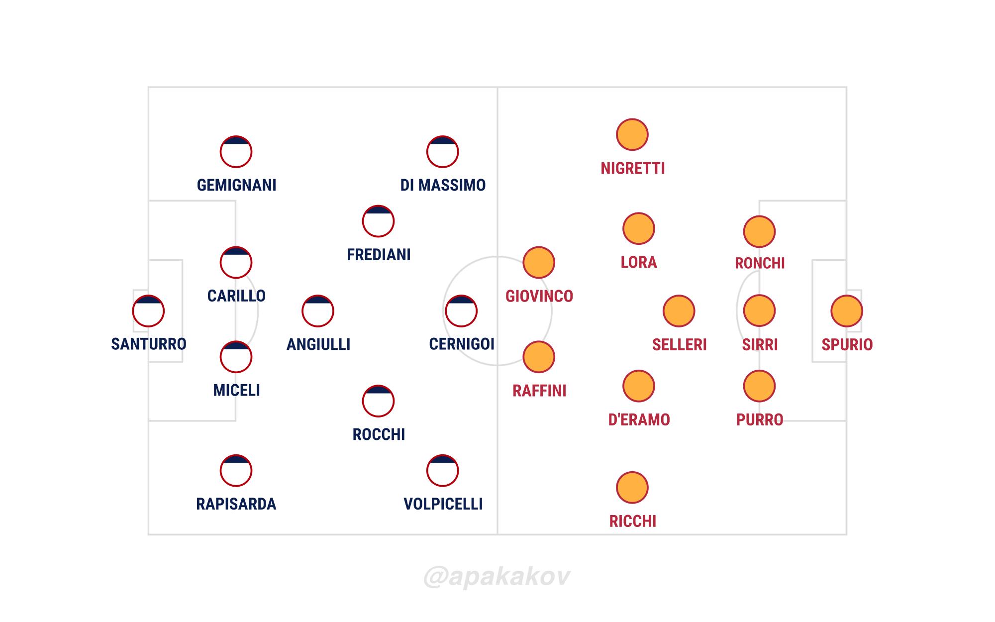 Ravenna-Samb 0-2